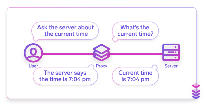 Объяснение того, как работает прокси-сервер