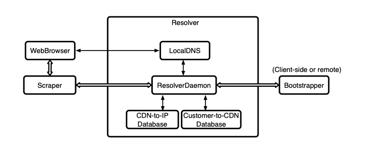 Visual explanation of how CacheBrowser works