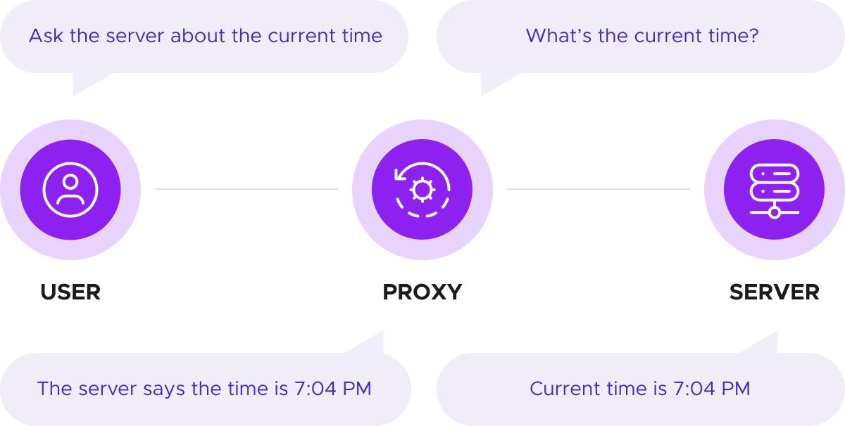 Proxies act as an intermediary between the user and the server