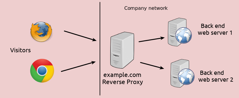 Explanation of how a proxy server works