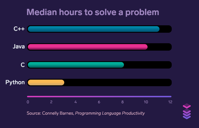 Median hours to solve a problem: Python dominates C++, Java, and C