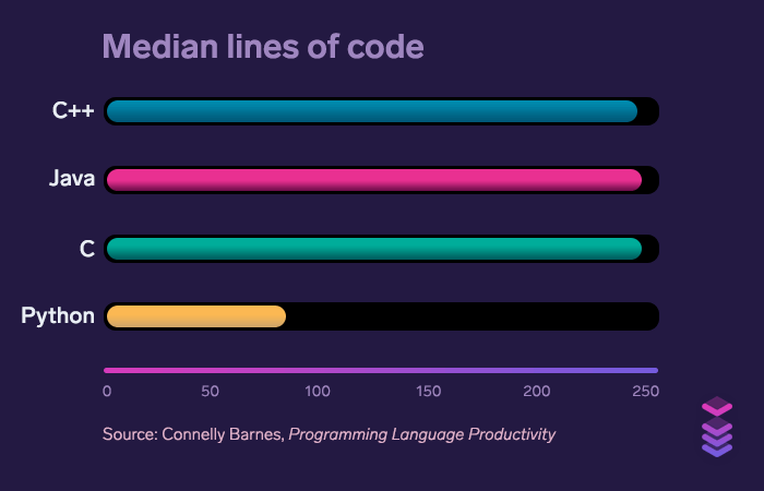 Median lines of code: Python dominates C++, Java, and C