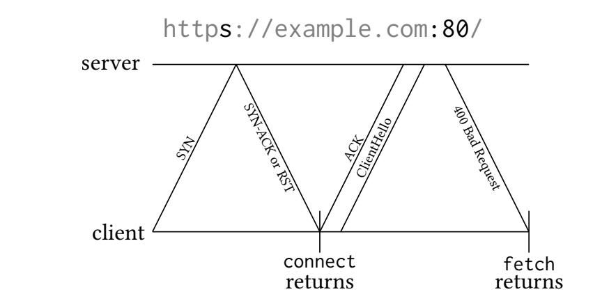 Sending and receiving an HTTP request