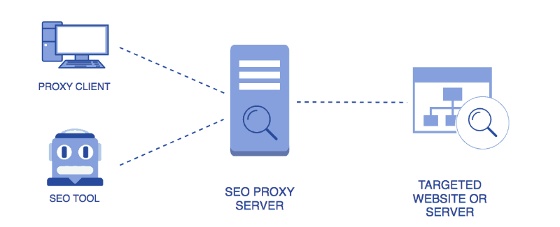 Various elements of the SEO ecosystem
