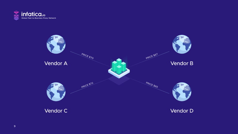 Backconnect proxies can connect to multiple sources