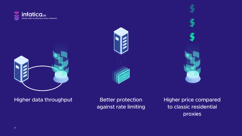Backconnect proxies offer better performance, protection, and more