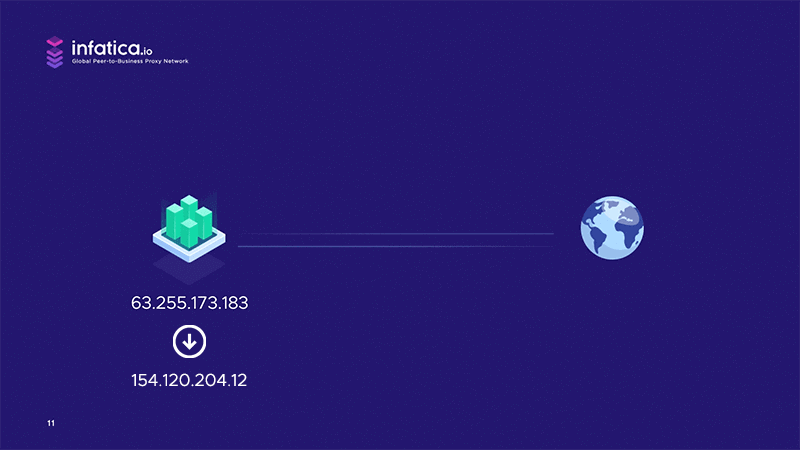 Backconnect proxies can also rotate IP addresses