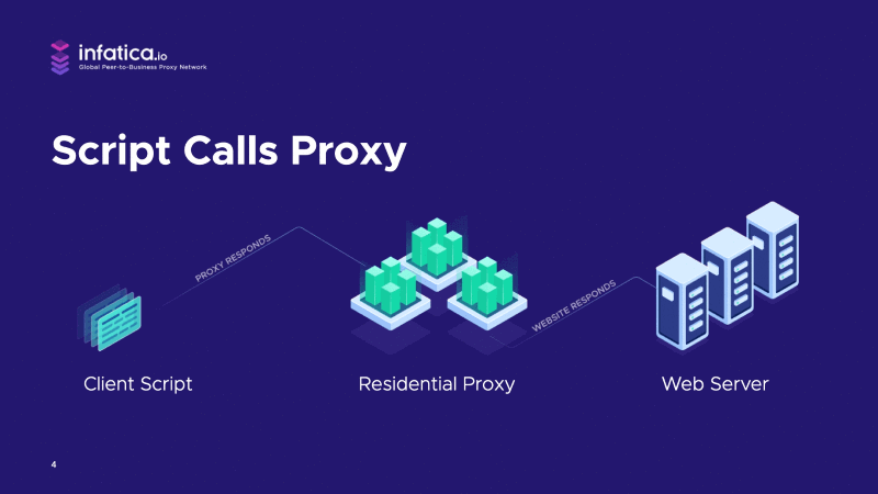 Client script is connected to the target server via a residential proxy